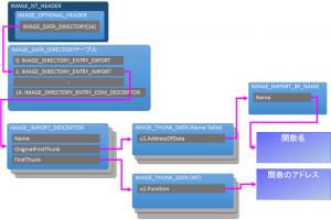 pe-format-import-func-list