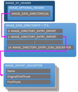 pe-format-import-list