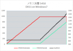radeon_memoy_graph_dx11_win7